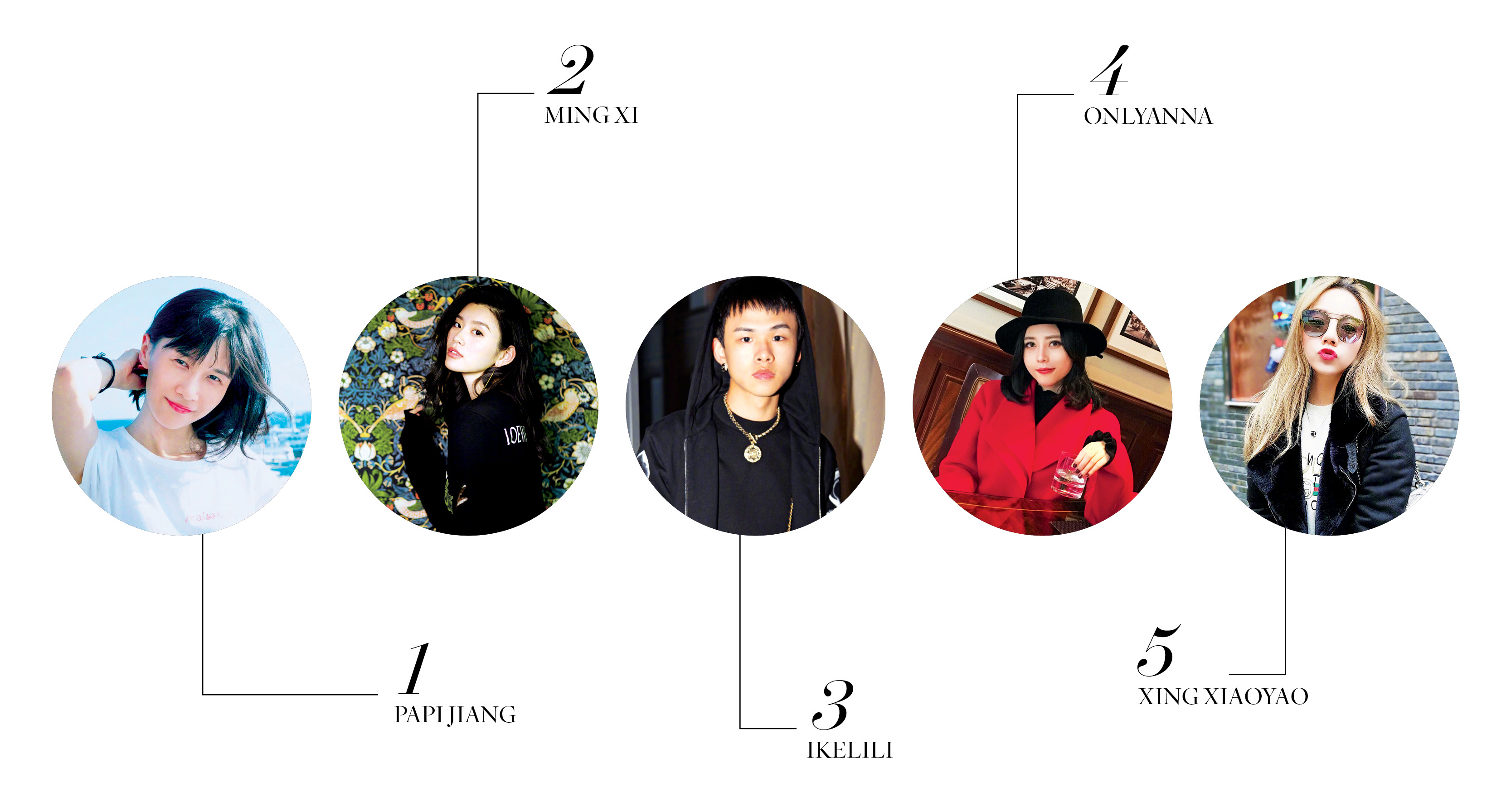 Papi Jiang, Ming Xi, Ikelili, Onlyanna and Xing Xiaoyao round out the top five spots on the list